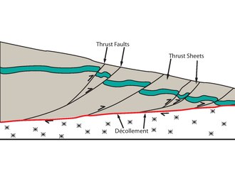 Cross-section diagram of the frontal part of a thin-skinned thrust zone Compressional decollement.pdf