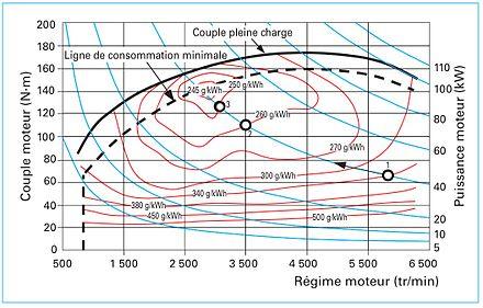 consommation de carburant par les voitures wikip dia