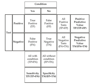 Forensic epidemiology - A contingency table, also called a crosstabulation, of possible test outcomes, and the associated equations for evaluating test accuracy.