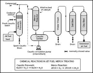 Merox - Conventional Merox process unit for sweetening jet fuel or kerosene