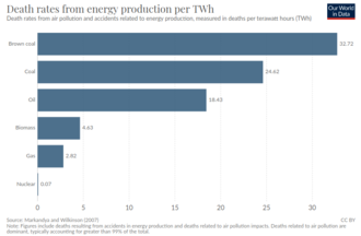 Death rates from air pollution and accidents related to energy production, measured in deaths per terawatt hours (TWh) Death rates from energy production per TWh.png