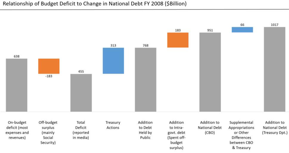 Deficit to Change in Debt Comparison - 2008