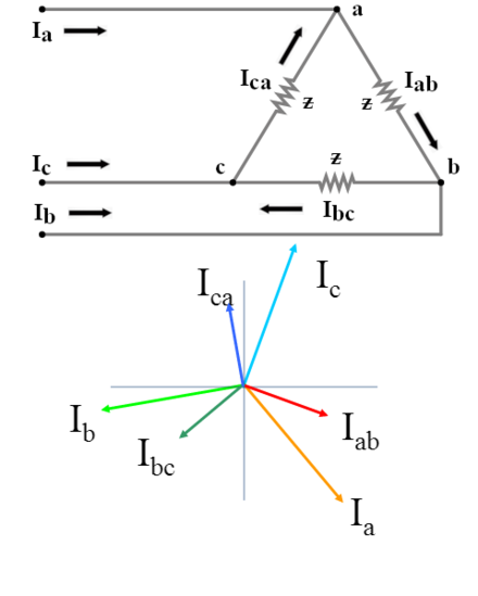 A delta configuration and a corresponding phasor diagram of its currents. Phase voltages are equal to line voltages, and currents are calculated as:
