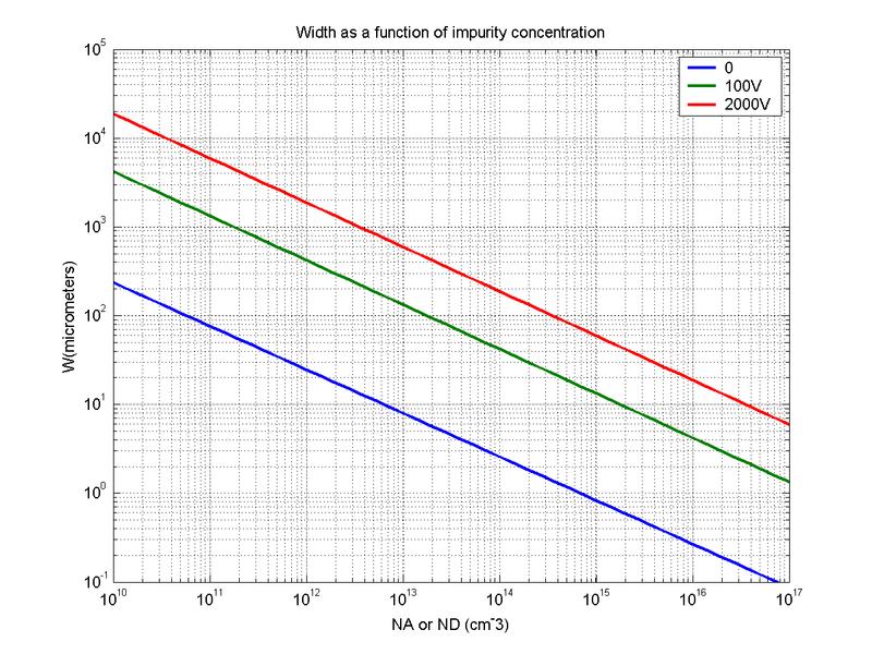 File:Depletion width.png