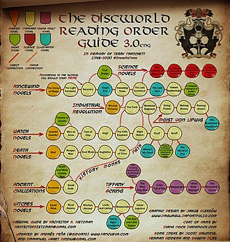 Discworld - A visual overview of how the Discworld books relate to each other