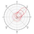 Distribution angulaire M1.png