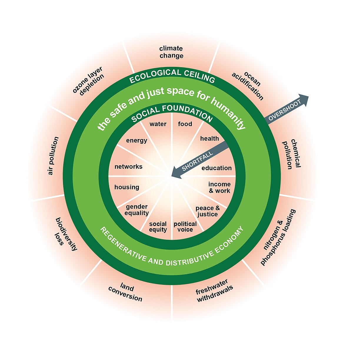 Doughnut (economic model) - Wikipedia