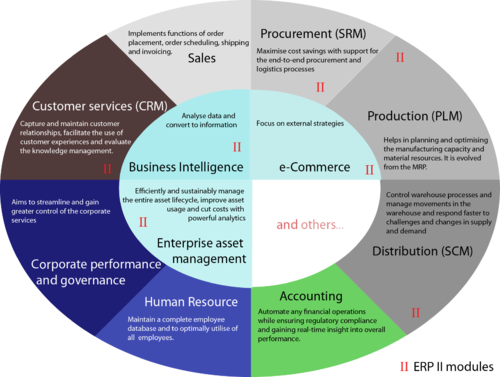 Enterprise resource information system