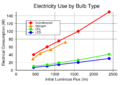 Electricity use by lightbulb type.png