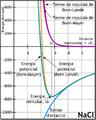 Energia potencial NaCl.png