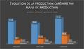 Evolution de la production caféiaire par plans de productions.png