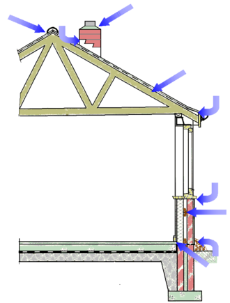 Damp (structural) - Detail showing some of the causes of damp penetration