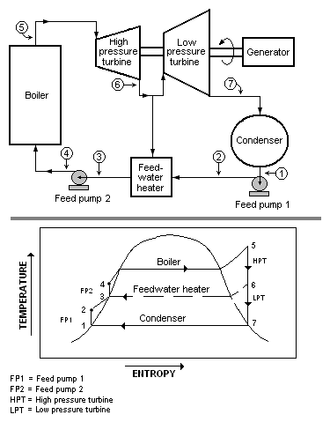 Feedwater heater - A Rankine cycle with two steam turbines and a single open feedwater heater.