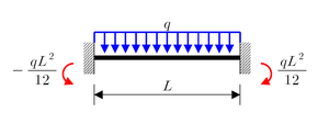Euler–Bernoulli beam theory