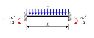 Euler–Bernoulli beam theory - Image: Fem 1