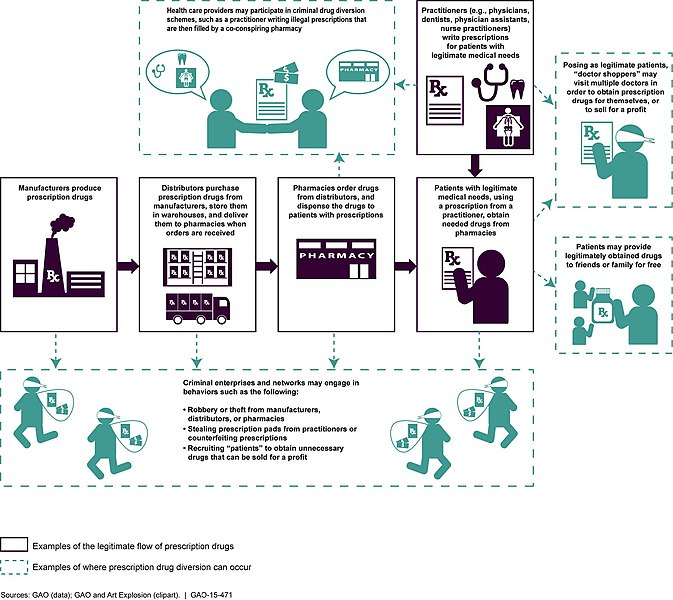 Medical Charting Examples: Figure 1- An Example of the Prescription Drug Supply Chain ,Chart