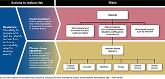 Climate change adaptation - Diagram explaining the relationships between risk, hazard mitigation, resilience, and adaptation