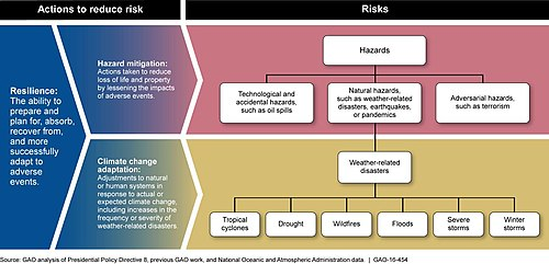 diagram explaining the relationships between risk hazard mitigation resilience and adaptation