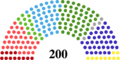 Finnish Parliament composition after general election of 2015.png