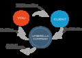 Flowchart-of-umbrella-employment-.png
