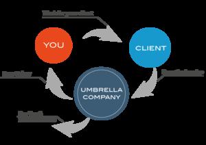 Umbrella company - Image: Flowchart of umbrella employment