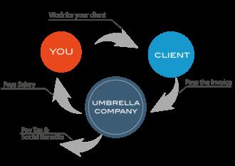 Umbrella company - Flowchart of Umbrella Employment