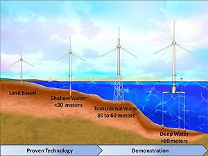 Offshore wind power - Progression of expected wind turbine evolution to deeper water.