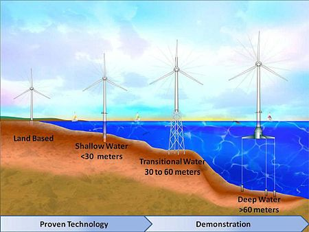 Progression of expected wind turbine evolution to deeper water.