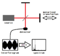 Fourier transform spectrometer.png