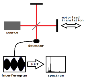 Fourier-transform spectroscopy - The Fourier-transform spectrometer is just a Michelson interferometer, but one of the two fully reflecting mirrors is movable, allowing a variable delay (in the travel time of the light) to be included in one of the beams.