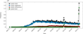 Frequency Distribution of Posts DE Wikipedia.png