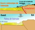 Géologie du plateau de Valensole.png