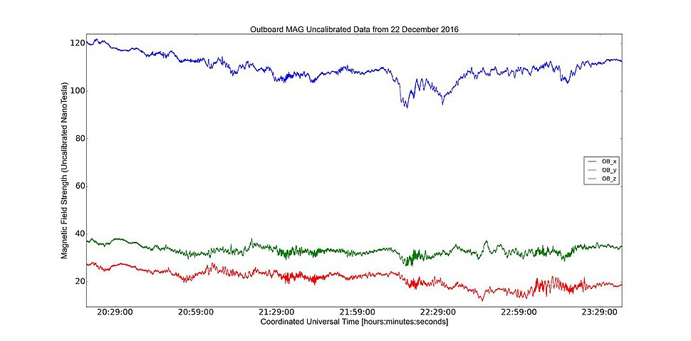 GOES-16 first magnetometer data