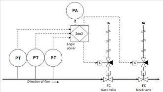 High-integrity pressure protection system - Example of a HIPPS system