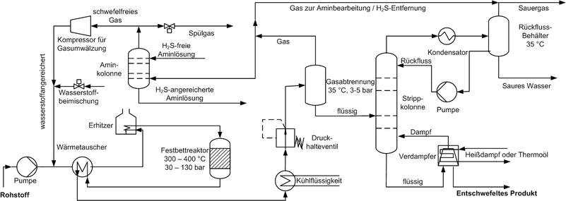 Schema eines typischen Hydrodesulfurierungeinheit(HDS) in einer Erdölraffinerie