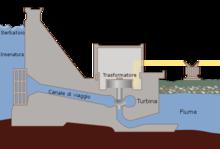 Sezione laterale di una diga idroelettrica
