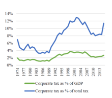 Corporation tax in the Republic of Ireland - Wikipedia