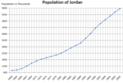 Graph showing the population of Jordan from 1960 to 2005.