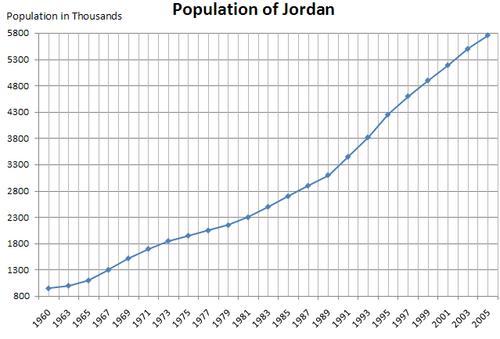 قدرت فلسطینیان در اردن/ اقتصاد اردن