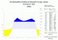 Klimadiagramm-Kinshasa-Demokratische Republik Kongo (Zaire)-metrisch-deutsch.png