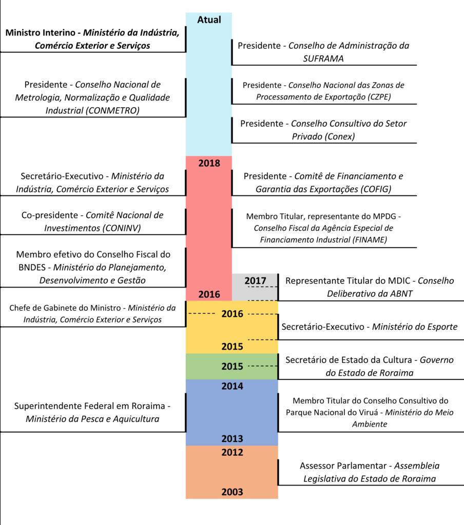 Ficheiro:Linha do Tempo Marcos Jorge de Lima.png - Wikipédia, a enciclopédia livre