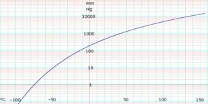 Diethyl ether (data page) - Image: Log Diethyl Ether Vapor Pressure