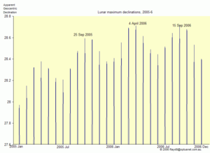 Lunar standstill - The maximum declinations of the Moon in 2005–06