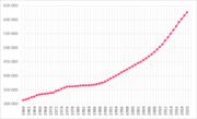 Evolución de la población del país entre 1961 y 2003.