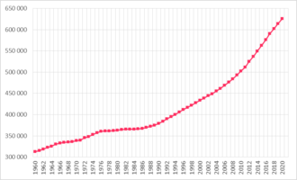 Demographics of Luxembourg - Demographics of Luxembourg, Data of FAO, year 2005 ; Number of inhabitants in thousands.