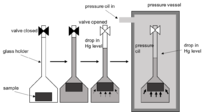 flow diagram of the mercury injection method for measuring capillary  pressure: 1  dried sample evacuated, 2  mercury added, 3