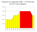 Messina ACR dal 1978 al fallimento.PNG