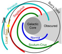 órbita_del_Sol_y_brazos_espirales_galácticos