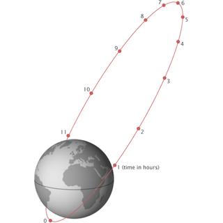 Highly elliptical orbit