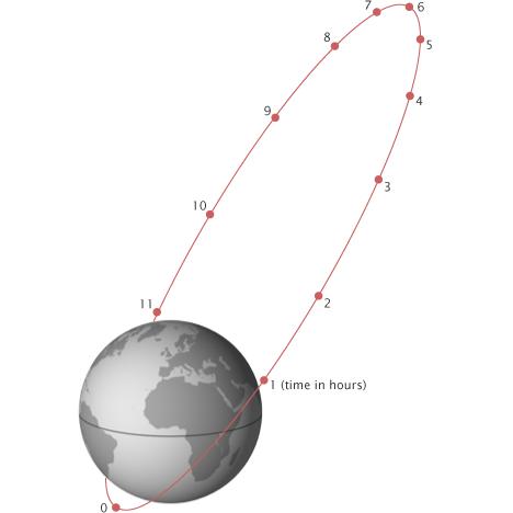 NASA molniya oblique